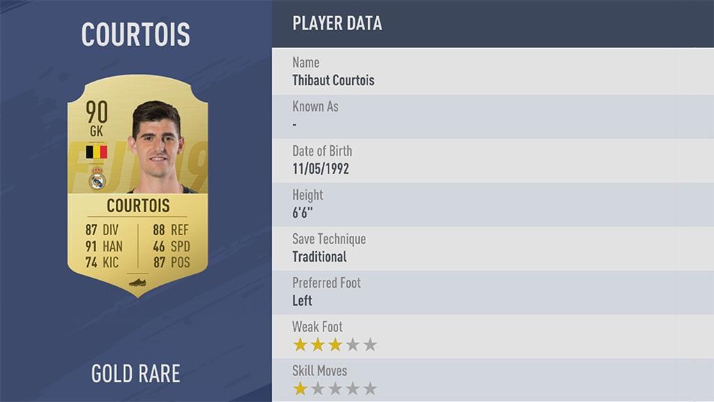 ТИБО КУРТУА в рейтинге FIFA 19 ТОП 100