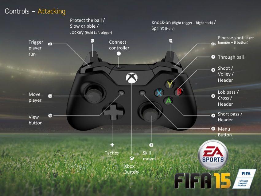 инструкция по игре fifa 15