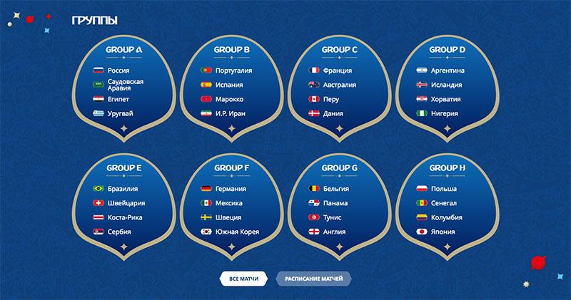 Расписание матчей ЧМ 2018 по футболу в России и их результаты