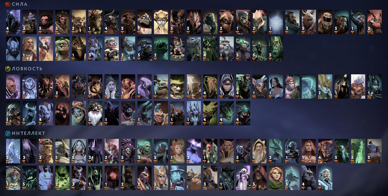 Как правильно пикать героев в Dota 2?