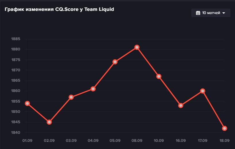 График изменения CQ.Score