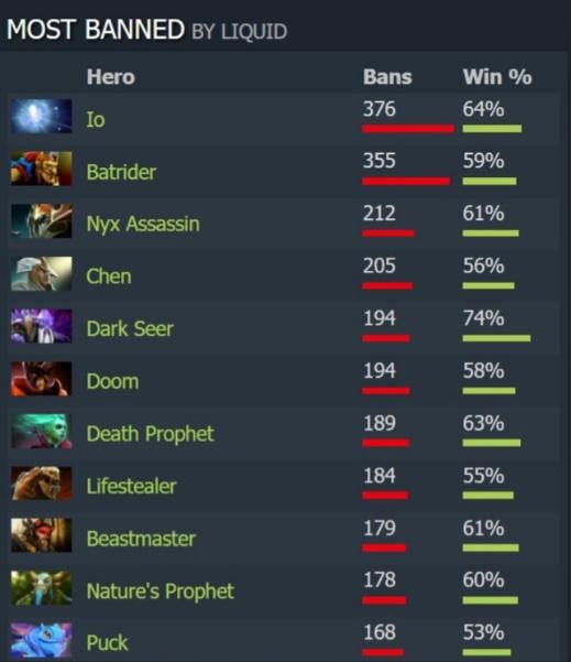 Статистика с DotaBuff